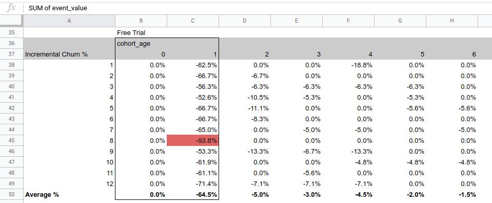 cohort churn analysis stage 7