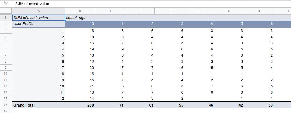 cohort churn analysis