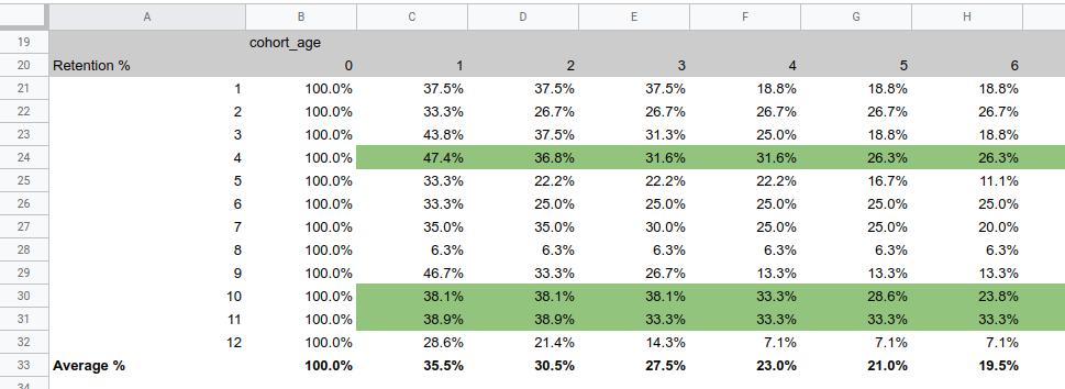 customer data -cohort analysis